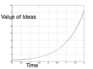 Because computing power is increasing at an exponential rate, I believe the ability to execute on ideas (and thus their value) is increasing at the same rate