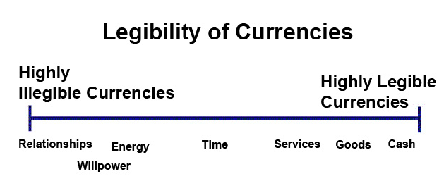 Legibility Continuum of Currencies
