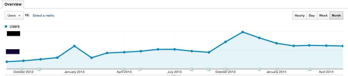 Unique website visitors have grown by 316% month over month from the first month to the last month and 507% from the first month to our best month.