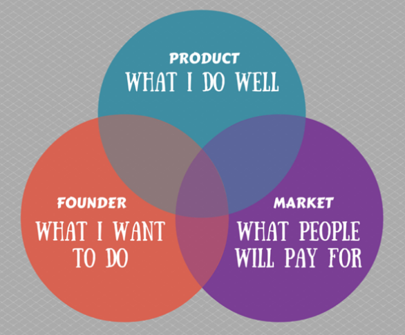 founder product market fit